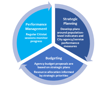 Cycle image showing strategic planning, budgeting, and performance management as components of budgeting.